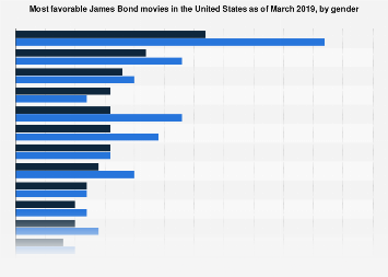 Favorite James Bond films in the U.S. 2019, by gender