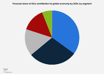 5G contribution share to global economy 2034, by vertical