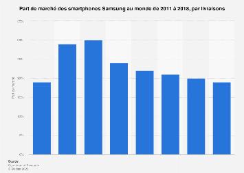 Part de marché des smartphones Samsung au monde 2011-2018