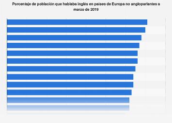 Población con conocimientos de Ingles en países europeos no angloparlantes en 2019