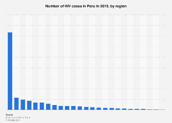 Peru: reported HIV cases 2018, by region