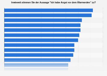 Weltweite Umfrage zur Angst vor dem Älterwerden im Ländervergleich 2018