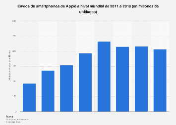 Número de smartphones de Apple distribuidos a nivel mundial 2011-2018