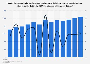 Envíos de smartphones a nivel mundial: ingresos 2011-2018