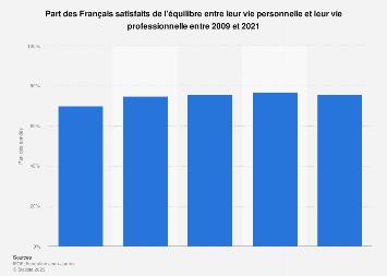 Satisfaction des Français concernant l'équilibre vie privée/vie professionnelle 2019
