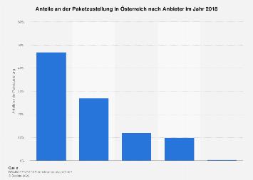 Anteile an der Paketzustellung in Österreich nach Anbieter 2018