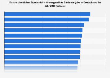 Durchschnittlicher Stundenlohn für ausgewählte Studentenjobs in Deutschland 2019