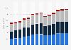 Branchenumsatz Heime (ohne Erholungs- und Ferienheime) im Vereinigten Königreich von 2011-2023