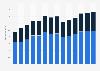 Branchenumsatz Sozialwesen (ohne Heime) im Vereinigten Königreich von 2011-2023