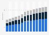 Branchenumsatz Programmierungen und IT-Beratungsleistungen im Vereinigten Königreich von 2011-2023