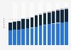 Branchenumsatz Grundstücks- und Wohnungswesen im Vereinigten Königreich von 2011-2023