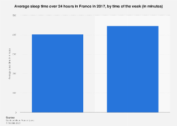 French people average sleep time over 24 hours 2017