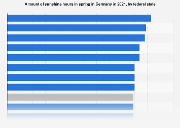 Hours of sunshine in spring 2019 Germany, by Federal State