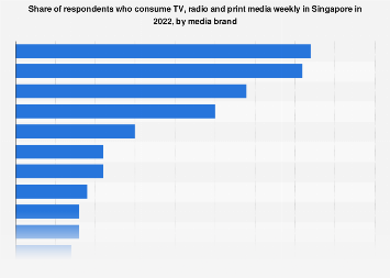 Weekly consumption of selected TV, radio and print media in Singapore 2019