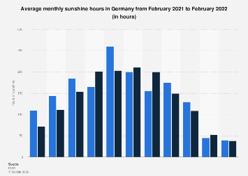 Average monthly hours of sunshine Germany June 2018-2019