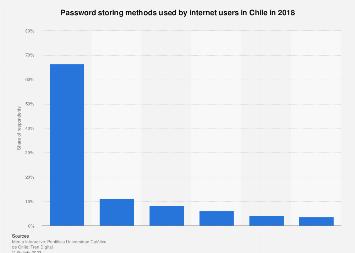 Chile: password storing methods 2018