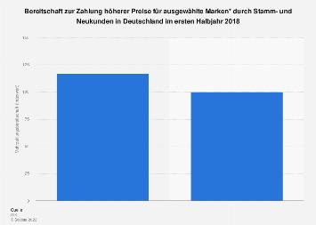 Mehrzahlungsbereitschaft von Stamm- und Neukunden in Deutschland 2018