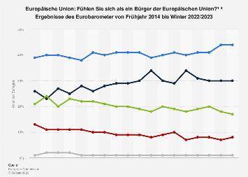 Umfrage zur Wahrnehmung als Bürger der Europäischen Union bis 2019