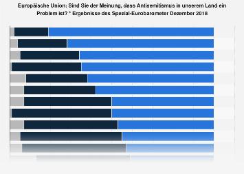 Umfrage in der EU zur Wahrnehmung von Antisemitismus 2018