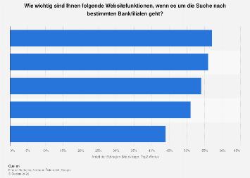 Umfrage zur Bedeutung von Websitefunktionen zur Bankfilialsuche in Österreich 2018