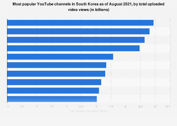 Top ten YouTube channels South Korea 2019, by views