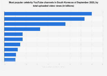 Top ten celebrity YouTube channels South Korea 2019, by views