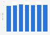 Hourly earnings of restaurant managers in Denmark 2013-2017