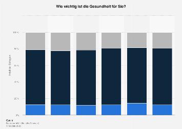 Umfrage zum Stellenwert der eigenen Gesundheit in der Schweiz bis 2017