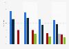 Umfrage zu Störungen im Wohnumfeld in der Schweiz bis 2017