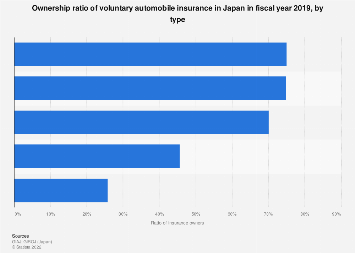 Voluntary automobile insurance holders ratio Japan FY 2016, by type