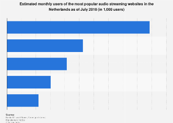 Monthly users of the most popular audio streaming sites in the Netherlands 2018