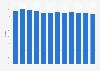 Absatzanteil der Shoptankstellen bei Migrol in der Schweiz bis 2018