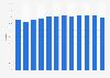 Absatzanteil der Shoptankstellen bei Eni Suisse in der Schweiz bis 2018