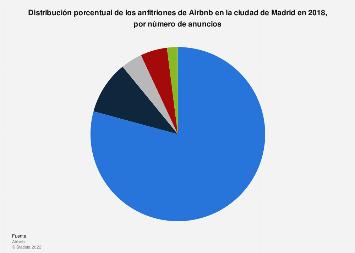 Distribución por número de anuncios de los anfitriones de Airbnb Madrid 2018