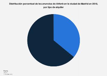 Distribución de los anuncios de Airbnb por tipo de alquiler Madrid 2018