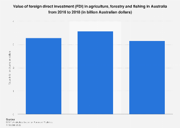 foreign direct investment in australian agriculture images