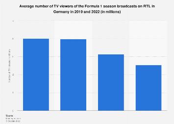 TV viewers of the Formula 1 season on RTL Germany 2013-2018