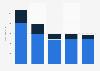 Revenue of PZEM 2015-2018, by category