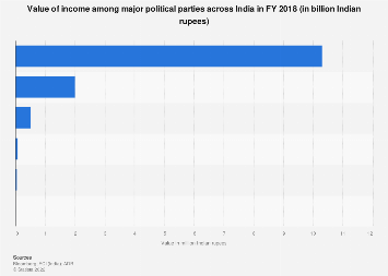 Value of income among India's major political parties FY 2018