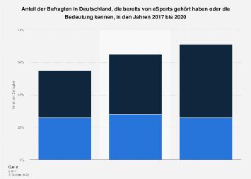 Umfrage zur Bekanntheit von eSports in Deutschland 2018