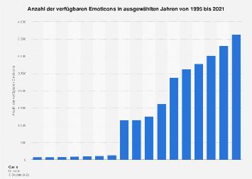 Anzahl der verfügbaren Emoticons weltweit bis 2019