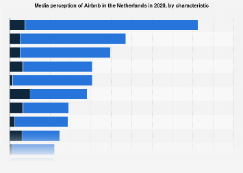 Media perception of Airbnb in the Netherlands 2018, by characteristic