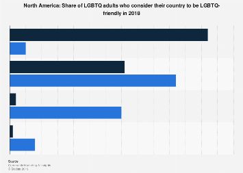 Attitudes to whether the U.S. and Canada are LGBTQ-friendly 2018