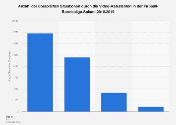 Überprüfte Situationen durch Video-Assistenten in der Fußball-Bundesliga 2018/2019