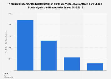 Überprüfte Spielsituationen durch Video-Assistenten in der Fußball-Bundesliga 2018/19