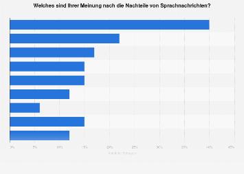 Umfrage zu Nachteilen von Sprachnachrichten in Deutschland 2019