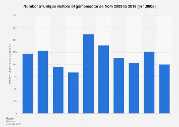 Unique visitors of gamereactor.se 2009-2018