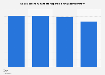 Share of people believing humans cause global warming in the Netherlands 2015-2019
