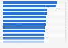 Beste Bankenwebsites (ORI) in der Kategorie