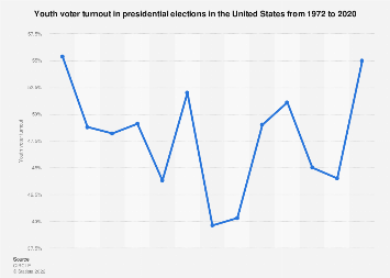 Youth voter turnout in presidential elections in the U.S. 1972-2016